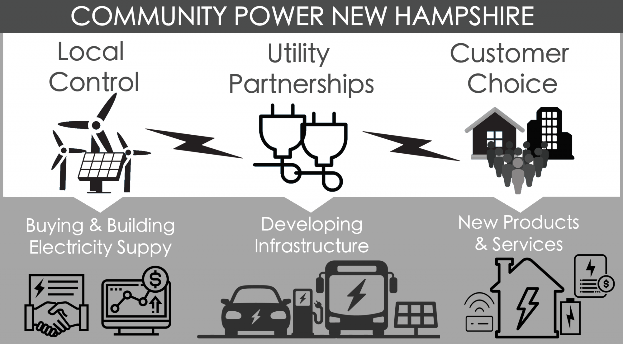 Community Power graphic