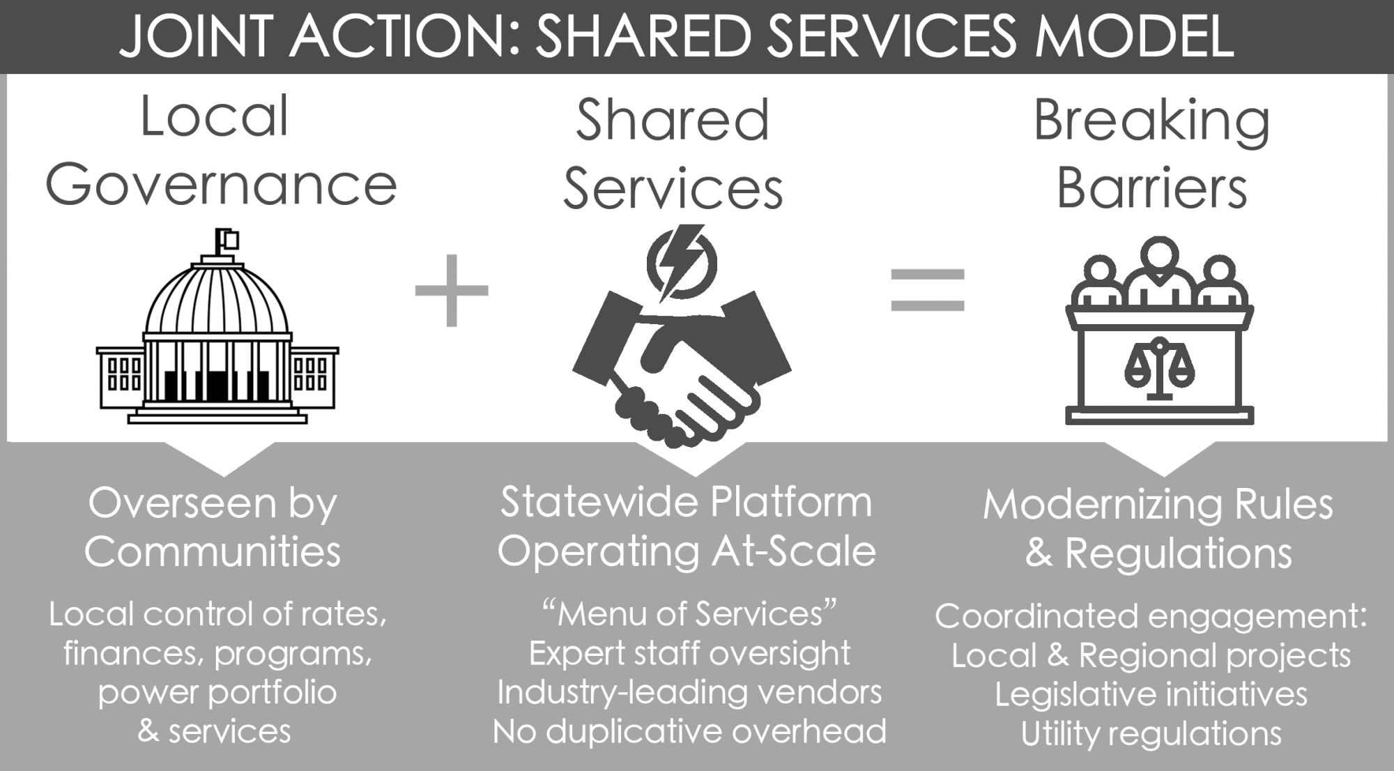 Shared Service graphic